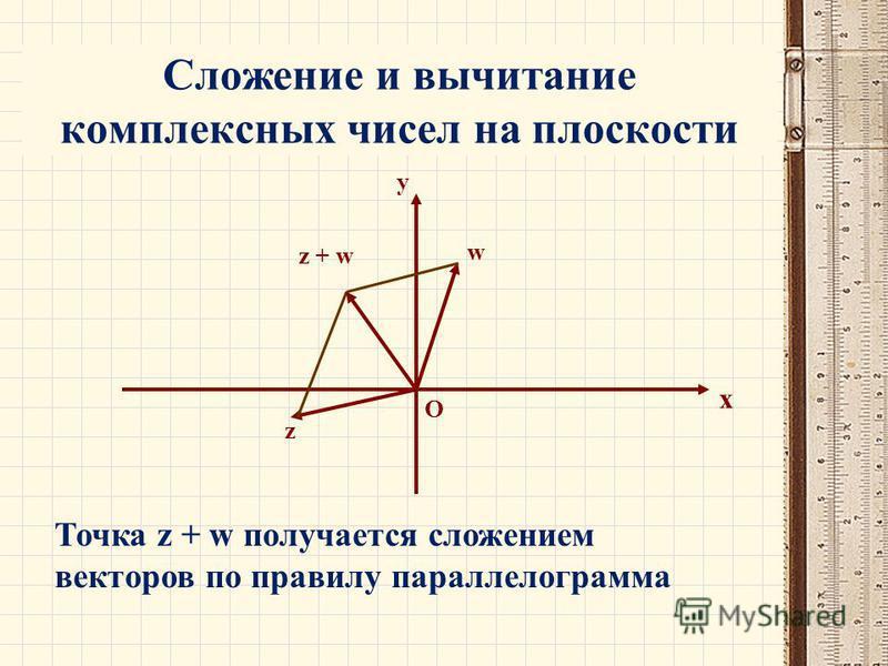 Сложение и вычитание комплексных чисел на плоскости x y w z z + w O Точка z + w получается сложением векторов по правилу параллелограмма