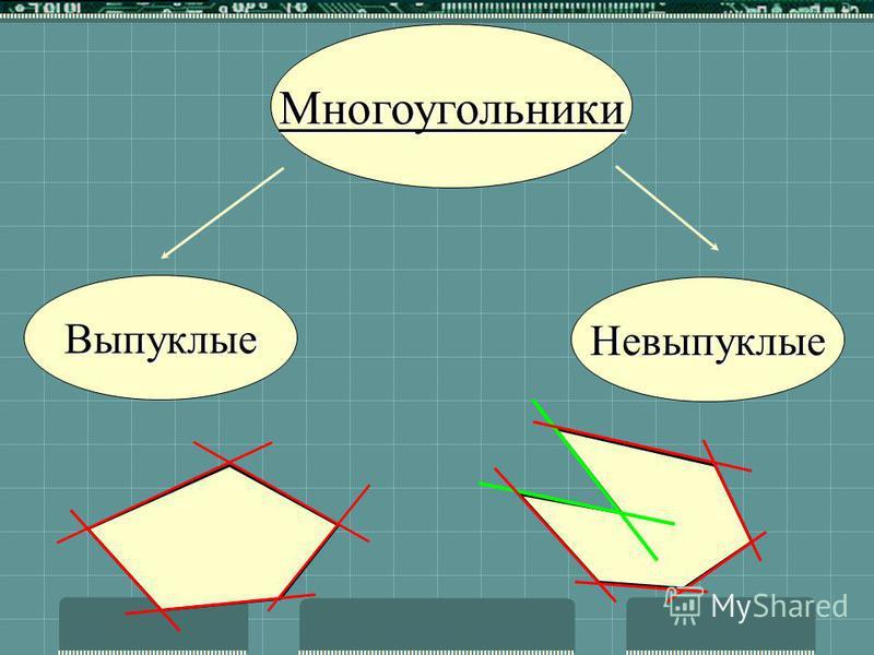 Многоугольником называется геометрическая фигура, состоящая из n вершин и n сторон