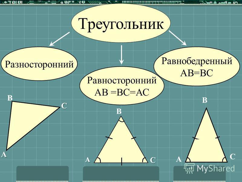 Треугольник Треугольником называется геометрическая фигура, состоящая из трех точек, не лежащих на одной прямой и трех отрезков, последовательно соединяющих их A B C