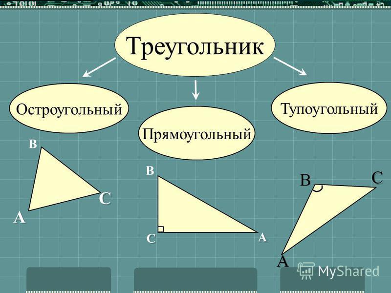 Треугольник Разносторонний Равносторонний АВ =ВС=АС Равнобедренный АВ=ВС А В С А А В С С А А В С С