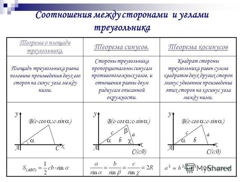 Соотношения между сторонами и углами треугольника Теорема о площади треугольника. Теорема синусов.Теорема косинусов Площадь треугольника равна половине произведения двух его сторон на синус угла между ними. Стороны треугольника пропорциональны синуса