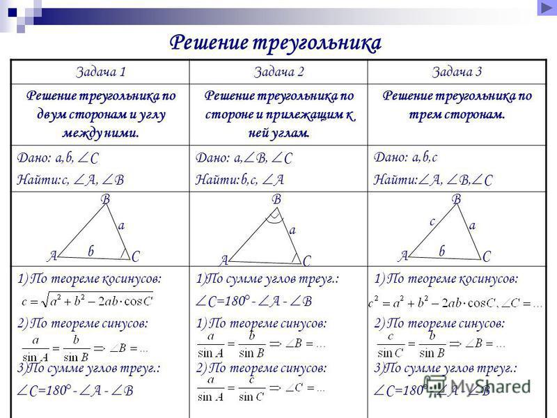 Решение треугольника Задача 1Задача 2Задача 3 Решение треугольника по двум сторонам и углу между ними. Решение треугольника по стороне и прилежащим к ней углам. Решение треугольника по трем сторонам. Дано: а,b, C Найти:c, A, B Дано: а, B, C Найти:b,c