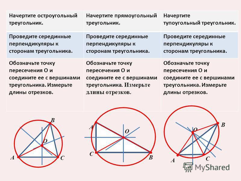 Начертите остроугольный треугольник. Начертите прямоугольный треугольник. Начертите тупоугольный треугольник. Проведите серединные перпендикуляры к сторонам треугольника. Обозначьте точку пересечения О и соедините ее с вершинами треугольника. Измерьт