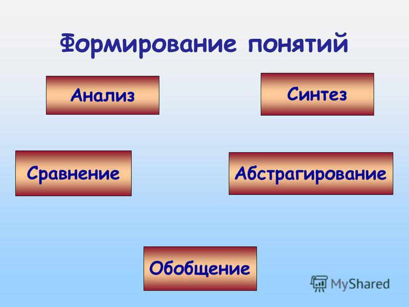 2 из 16 Формирование понятий Анализ Синтез Сравнение Абстрагирование Обобщение
