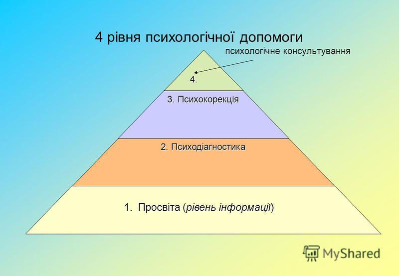 4 рівня психологічної допомоги психологічне консультування 4. 4. 3. Психокорекція 2. Психодіагностика 1. Просвіта (рівень інформації) 1. Просвіта (рівень інформації)