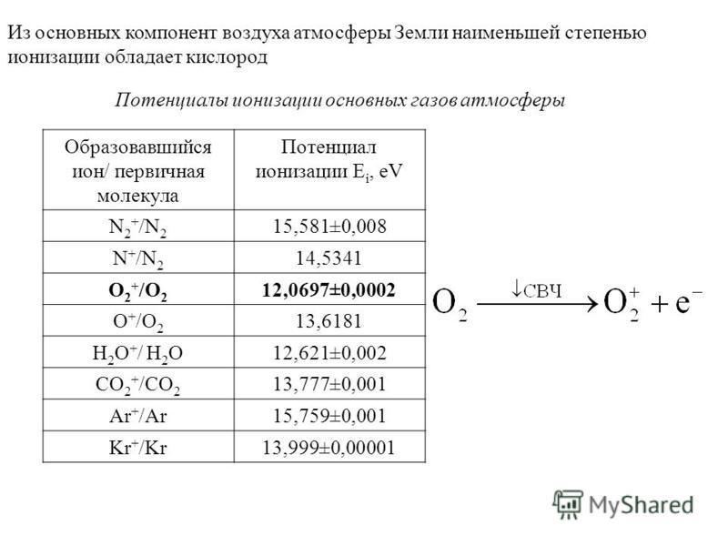 Образовавшийся ион/ первичная молекула Потенциал ионизации Е i, eV N 2 + /N 2 15,581±0,008 N + /N 2 14,5341 O 2 + /O 2 12,0697±0,0002 O + /O 2 13,6181 H 2 O + / H 2 O12,621±0,002 CO 2 + /CO 2 13,777±0,001 Ar + /Ar15,759±0,001 Kr + /Kr13,999±0,00001 И