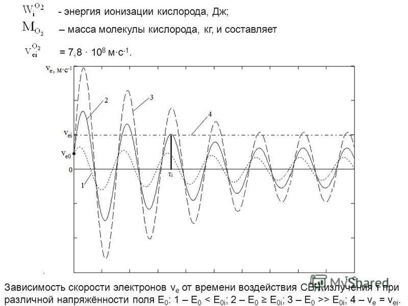 - энергия ионизации кислорода, Дж; – масса молекулы кислорода, кг, и составляет = 7,8 · 10 8 м·с -1. Зависимость скорости электронов v e от времени воздействия СВЧ излучения τ при различной напряжённости поля Е 0 : 1 – Е 0 > Е 0i ; 4 – v e = v ei.
