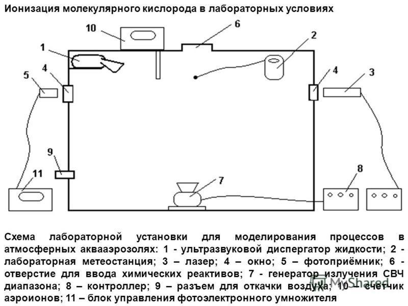 Схема лабораторной установки для моделирования процессов в атмосферных аквааэрозолях: 1 - ультразвуковой диспергатор жидкости; 2 - лабораторная метеостанция; 3 – лазер; 4 – окно; 5 – фотоприёмник; 6 - отверстие для ввода химических реактивов; 7 - ген
