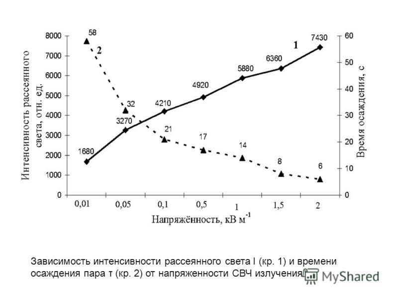 Зависимость интенсивности рассеянного света I (кр. 1) и времени осаждения пара τ (кр. 2) от напряженности СВЧ излучения