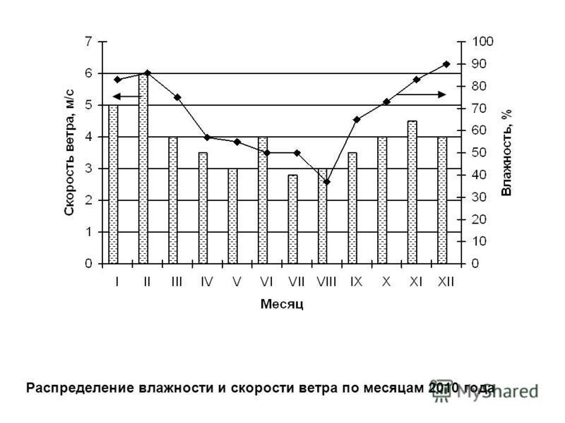 Распределение влажности и скорости ветра по месяцам 2010 года