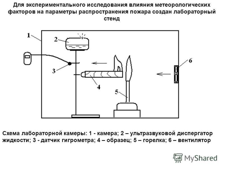 Схема лабораторной камеры: 1 - камера; 2 – ультразвуковой диспергатор жидкости; 3 - датчик гигрометра; 4 – образец; 5 – горелка; 6 – вентилятор Для экспериментального исследования влияния метеорологических факторов на параметры распространения пожара