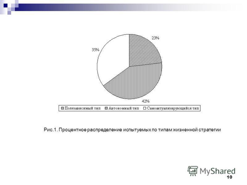 10 Рис.1. Процентное распределение испытуемых по типам жизненной стратегии