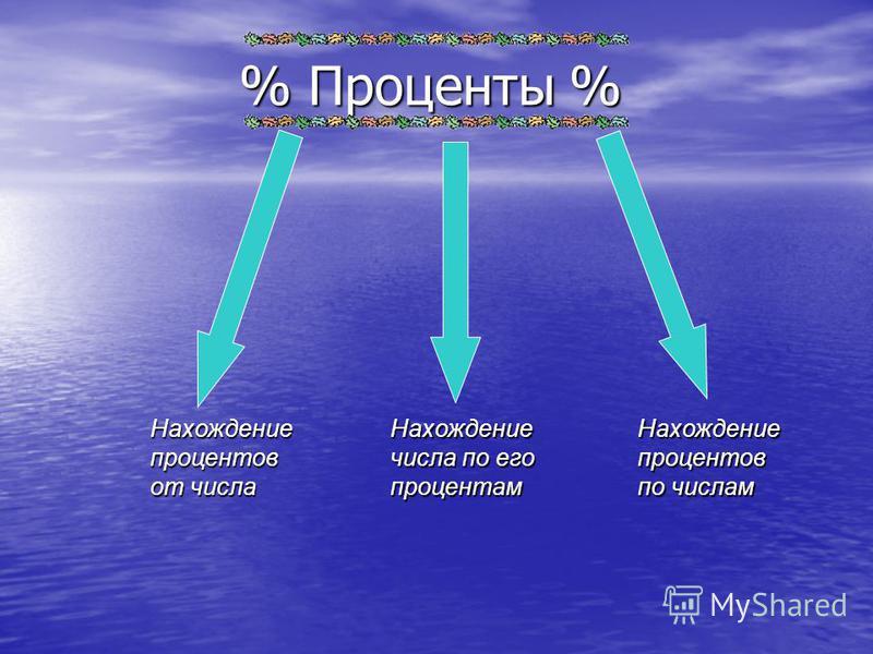 % Проценты % Нахождение процентов от числа Нахождение числа по его процентам Нахождение процентов по числам