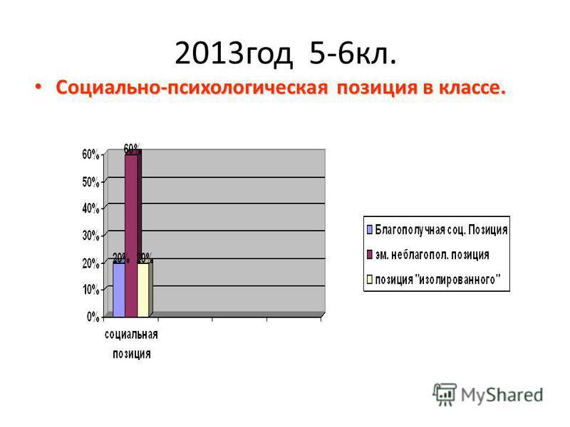 2013 год 5-6 кл. Социально-психологическая позиция в классе. Социально-психологическая позиция в классе.
