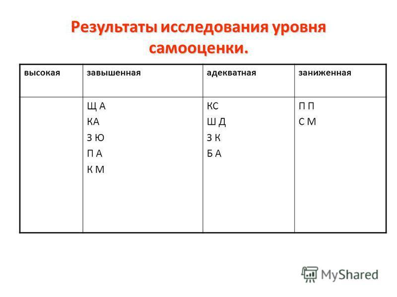 Результаты исследования уровня самооценки. высокаязавышеннаяадекватнаязаниженная Щ А КА З Ю П А К М КС Ш Д З К Б А П С М