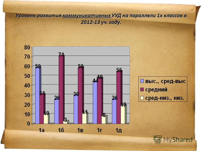 Уроврнеь развития коммуникативных УУД на параллели 1 х классов в 2012-13 уч. году.