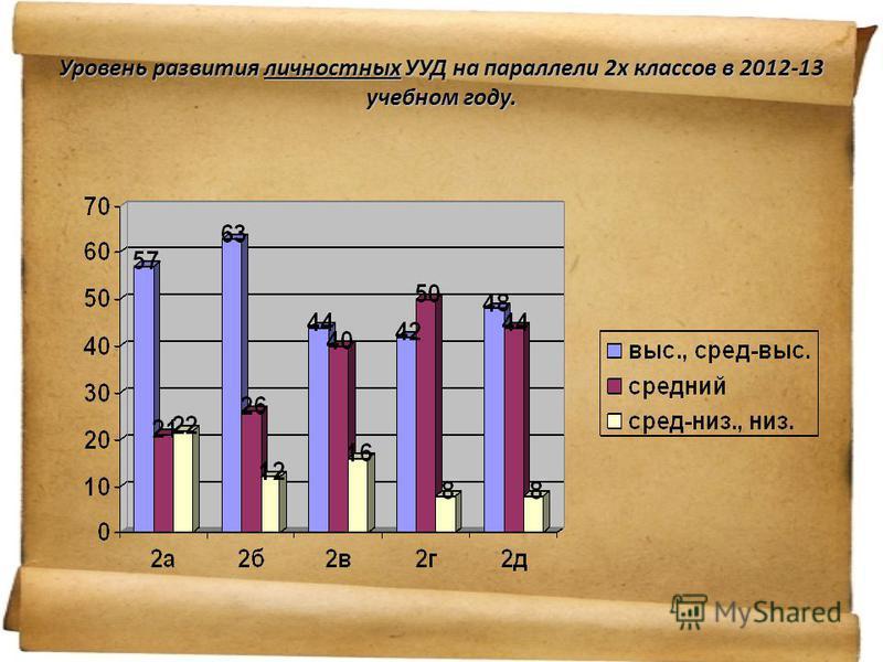 Уроврнеь развития личностных УУД на параллели 2 х классов в 2012-13 учебном году.