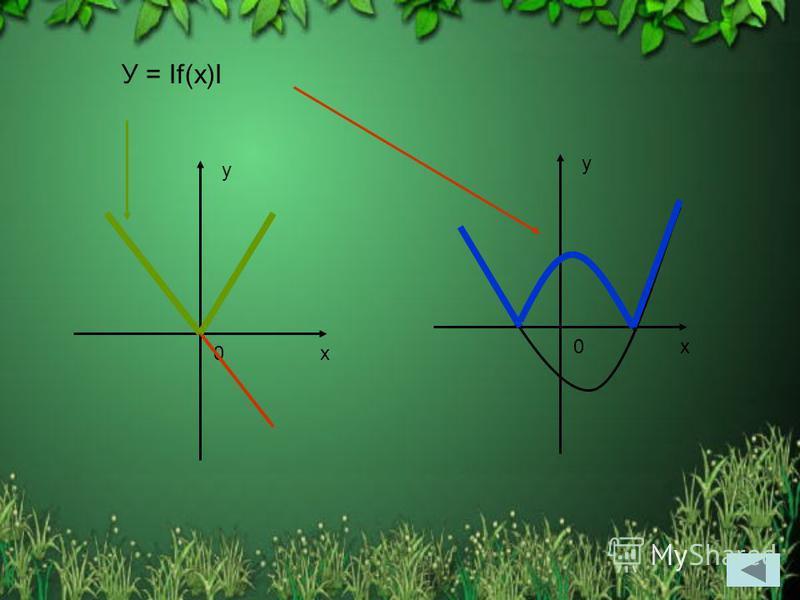 y x0 y x0 У = If(x)I