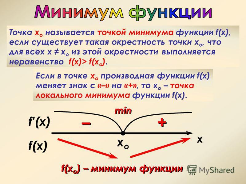 f(x) xoxo Точка х о называется точкой минимума функции f(x), если существует такая окрестность точки х о, что для всех х х о из этой окрестности выполняется неравенство f(x)> f(x o ). Если в точке х о производная функции f(x) меняет знак с «–» на «+»