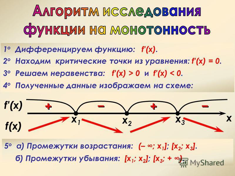 1 о Дифференцируем функцию: f(x). 2 о Находим критические точки из уравнения: f(x) = 0. 3 о Решаем неравенства: f(x) > 0 и f(x) < 0. 4 о Полученные данные изображаем на схеме: 5 o a) Промежутки возрастания: (– ; х 1 ]; [x 2 ; x 3 ]. б) Промежутки убы