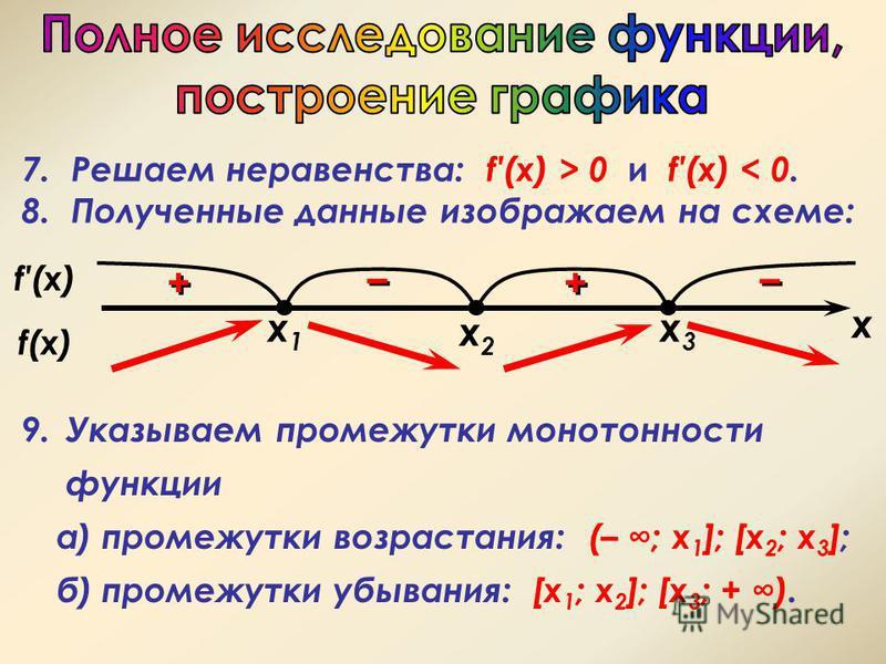 f(x) x2x2 – – + + x + + – – x1x1 x3x3 7. Решаем неравенства: f(x) > 0 и f(x) < 0. 8. Полученные данные изображаем на схеме: 9. Указываем промежутки монотонности функции а) промежутки возрастания: (– ; х 1 ]; [x 2 ; x 3 ]; б) промежутки убывания: [x 1