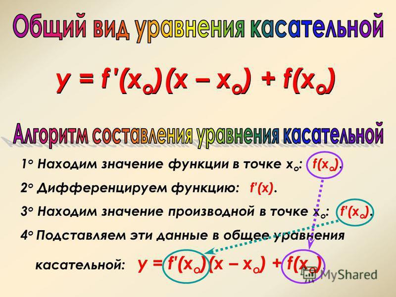 y = f (x o )(x – x o ) + f(x o ) 1 о Находим значение функции в точке х о : f(x o ). 2 о Дифференцируем функцию: f(x). 3 о Находим значение производной в точке х о : f(x o ). 4 о Подставляем эти данные в общее уравнения касательной: y = f(x o )(x – x