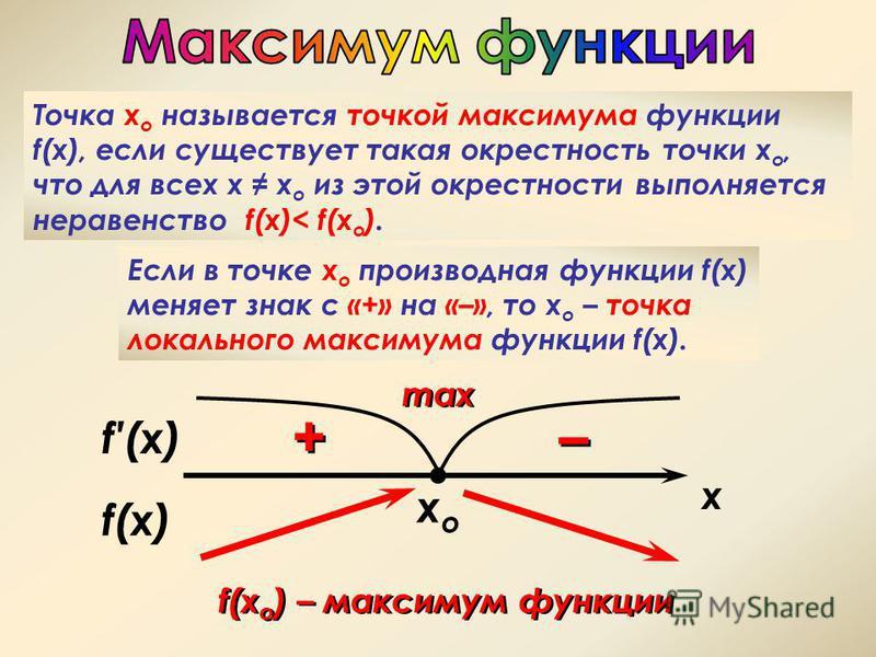 xoxo Точка х о называется точкой максимума функции f(x), если существует такая окрестность точки х о, что для всех х х о из этой окрестности выполняется неравенство f(x)< f(x o ). Если в точке х о производная функции f(x) меняет знак с «+» на «–», то