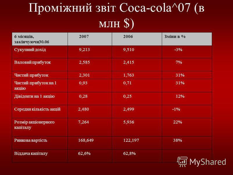 Проміжний звіт Сoca-cola^07 (в млн $) 6 місяців, закінчуючи 30.06 2007 2006Зміни в % Сукупний дохід 9,213 9,510 -3% Валовий прибуток 2,585 2,415 7% Чистий прибуток 2,301 1,763 31% Чистий прибуток на 1 акцію 0,93 0,71 31% Дівіденти на 1 акцію 0,28 0,2