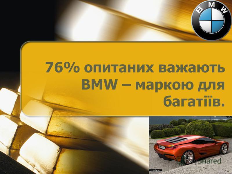 76% опитаних важають BMW – маркою для багатіїв.