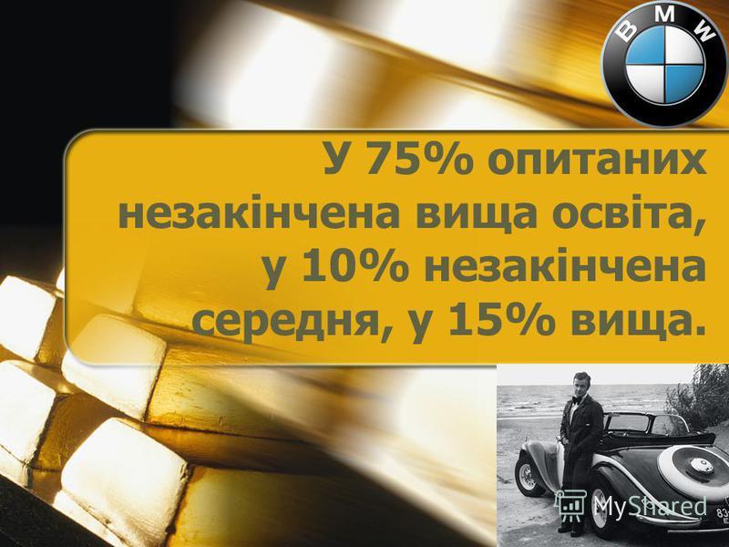 У 75% опитаних незакінчена вища освіта, у 10% незакінчена середня, у 15% вища.