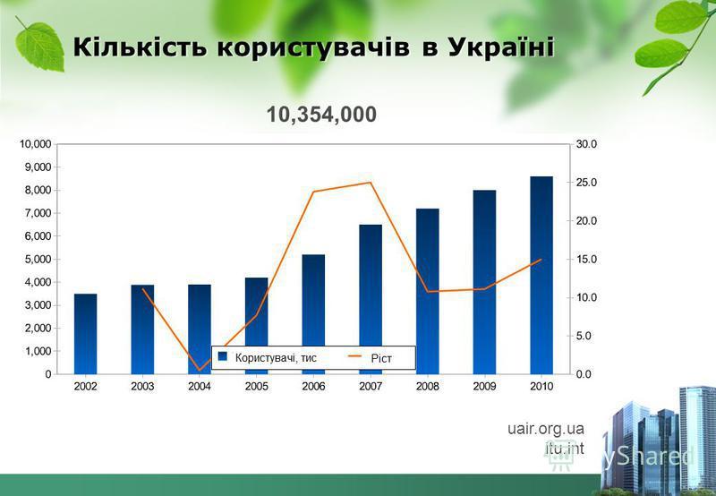 Кількість користувачів в Україні 10,354,000 uair.org.ua itu.int