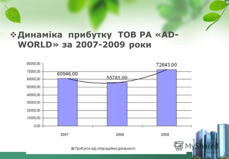 Динаміка прибутку ТОВ РА «AD- WORLD» за 2007-2009 роки 2007 2008 2009