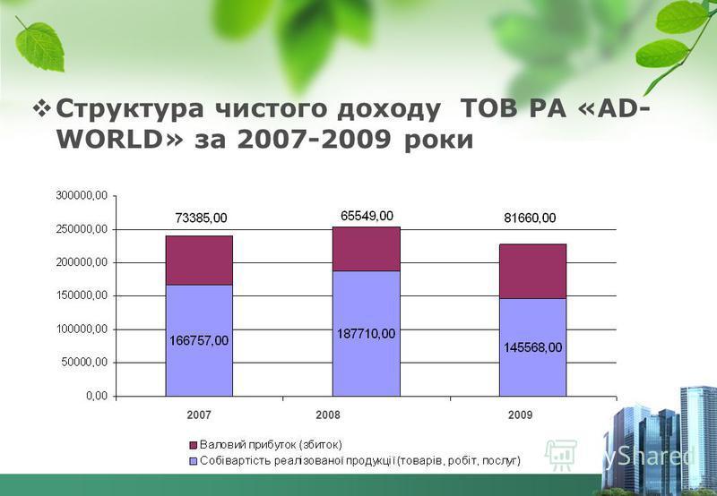 Структура чистого доходу ТОВ РА «AD- WORLD» за 2007-2009 роки 2007 2008 2009
