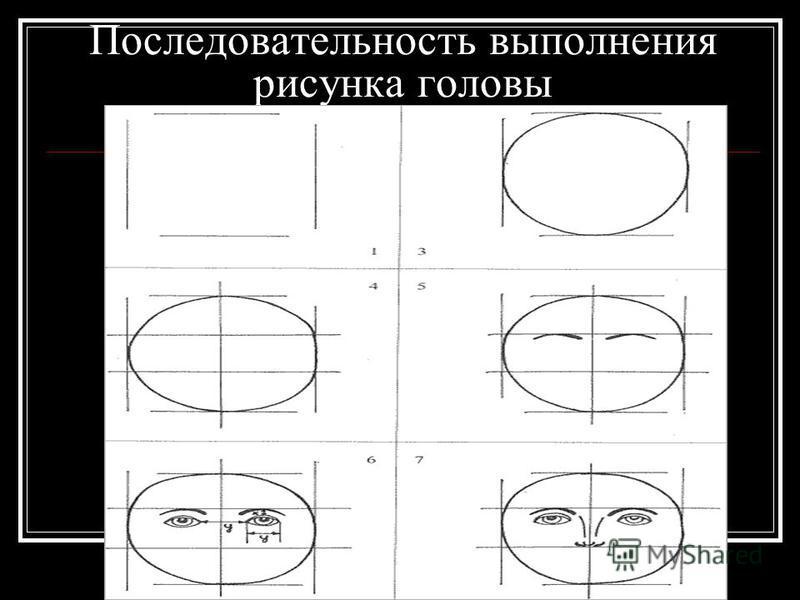 Последовательность выполнения рисунка головы