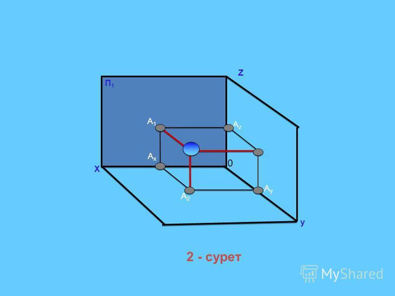 Х у П1П1 0 А1А1 Z АxАx АyАy АzАz А2А2 2 - сурет