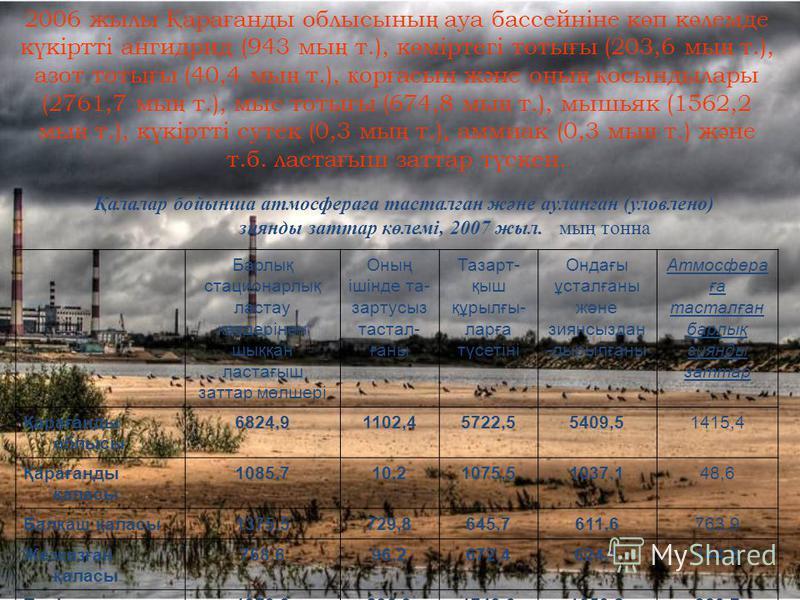 2006 жылы Қ ара ғ анды облысыны ң ауа бассейніне к ө п к ө лемде к ү кіртті ангидрид (943 мы ң т.), к ө міртегі тоты ғ ы (203,6 мы ң т.), азот тоты ғ ы (40,4 мы ң т.), қ ор ғ асын ж ә не оны ң қ осындылары (2761,7 мы ң т.), мыс тоты ғ ы (674,8 мы ң т