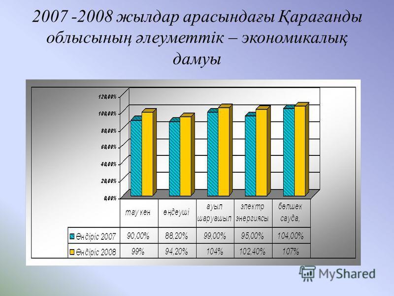 2007 -2008 жылдар арасындағы Қарағанды облысының әлеуметтік – экономикалық дамуы