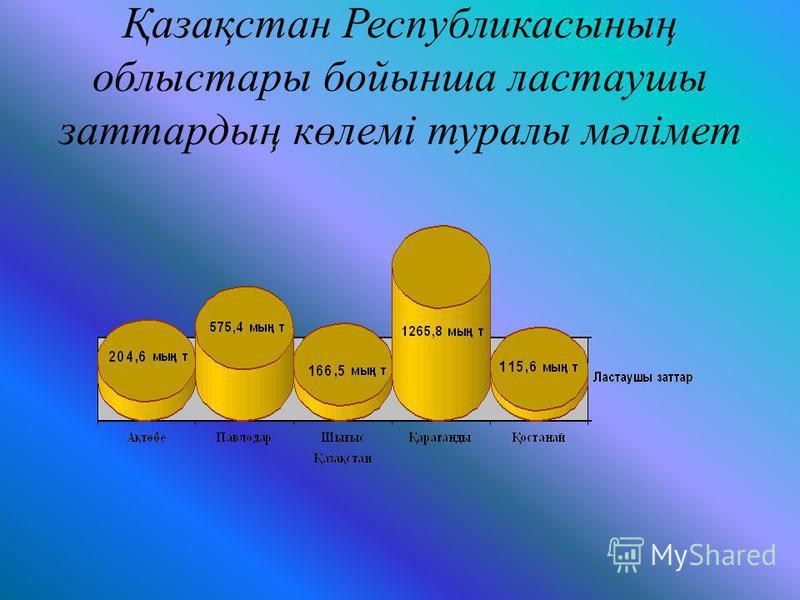 Қазақстан Республикасының облыстары бойынша ластаушы заттардың көлемі туралы мәлімет