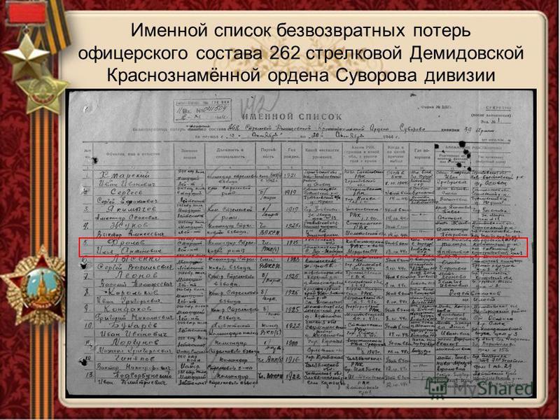 Именной список безвозвратных потерь офицерского состава 262 стрелковой Демидовской Краснознамённой ордена Суворова дивизии