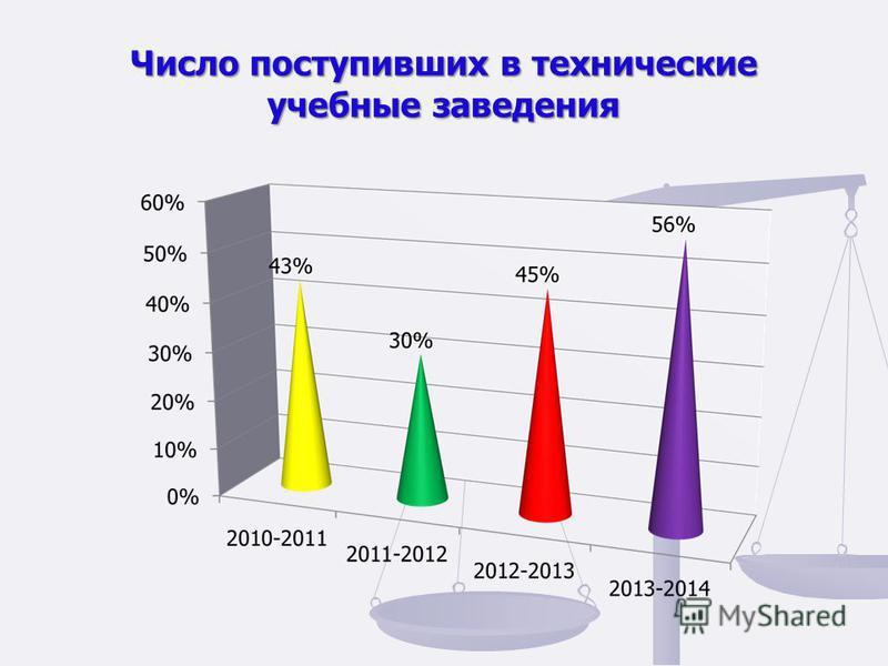 Число поступивших в технические учебные заведения