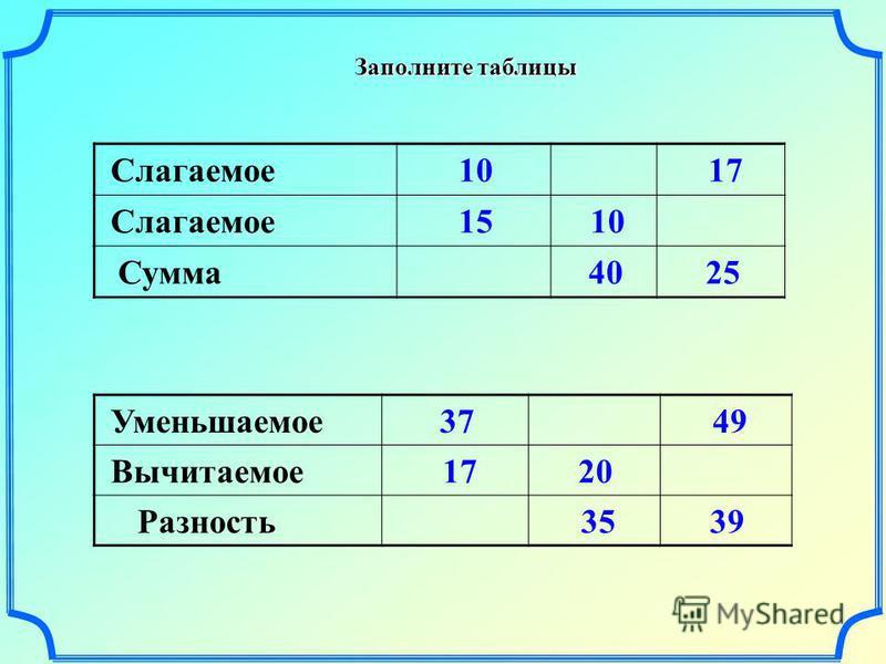 Заполните таблицы Слагаемое 10 17 Слагаемое 15 10 Сумма 40 25 Уменьшаемое 37 49 Вычитаемое 17 20 Разность 35 39