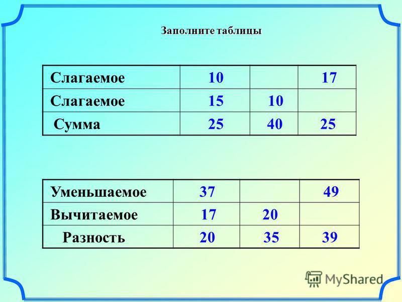 Заполните таблицы Слагаемое 10 17 Слагаемое 15 10 Сумма 25 40 25 Уменьшаемое 37 49 Вычитаемое 17 20 Разность 20 35 39