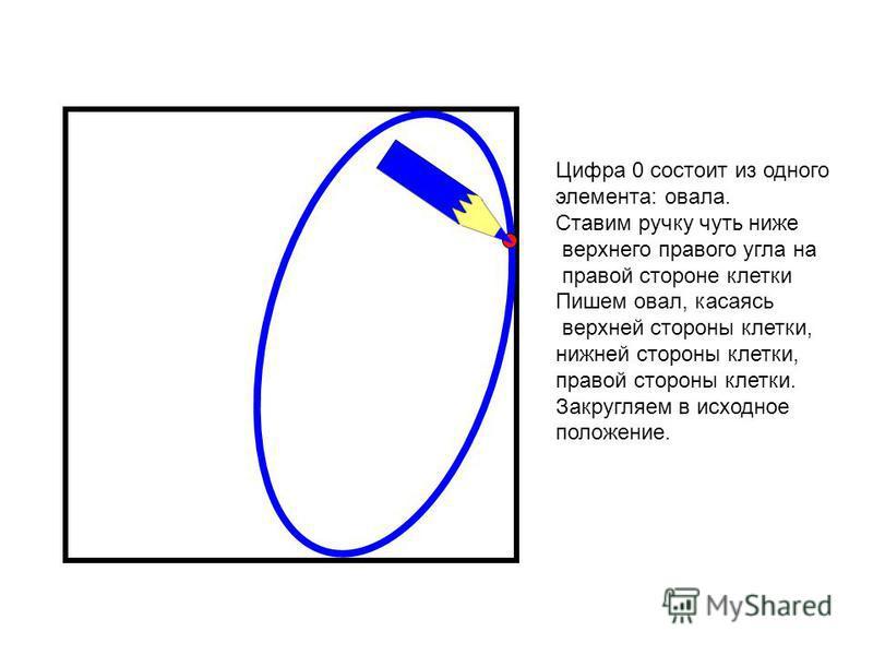 Цифра 0 состоит из одного элемента: овала. Ставим ручку чуть ниже верхнего правого угла на правой стороне клетки Пишем овал, касаясь верхней стороны клетки, нижней стороны клетки, правой стороны клетки. Закругляем в исходное положение.