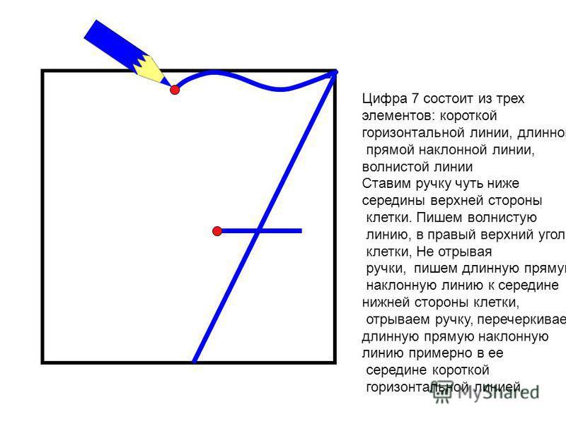 Цифра 7 состоит из трех элементов: короткой горизонтальной линии, длинной прямой наклонной линии, волнистой линии Ставим ручку чуть ниже середины верхней стороны клетки. Пишем волнистую линию, в правый верхний угол клетки, Не отрывая ручки, пишем дли