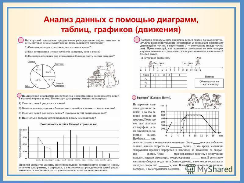 Анализ данных с помощью диаграмм, таблиц, графиков (движения)