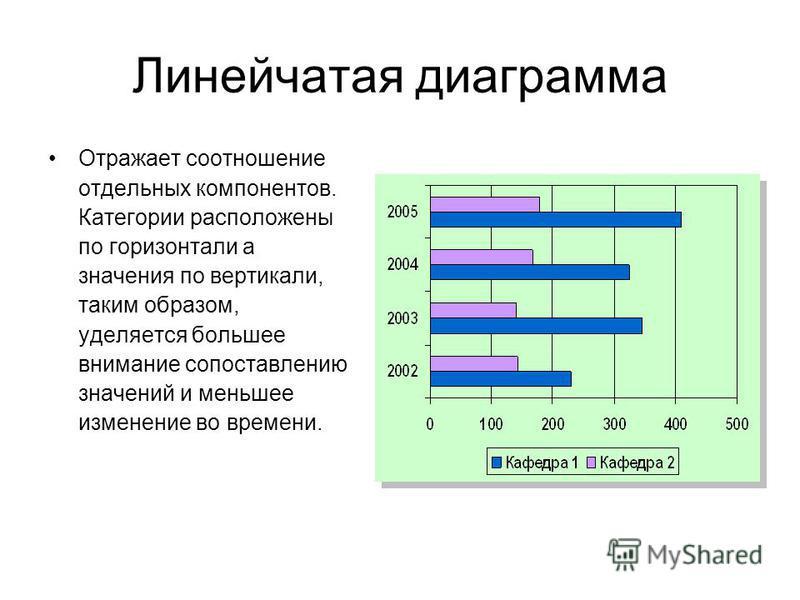 Линейчатая диаграмма Отражает соотношение отдельных компонентов. Категории расположены по горизонтали а значения по вертикали, таким образом, уделяется большее внимание сопоставлению значений и меньшее изменение во времени.