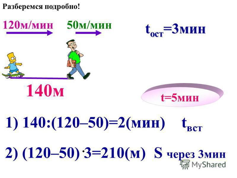 50 м/мин t вст =2 мин 140 м t=5 мин 1) 140:(120–50)=2(мин) t вст 2) (120–50) 3=210(м) S через 3 мин t ост =3 мин Разберемся подробно!