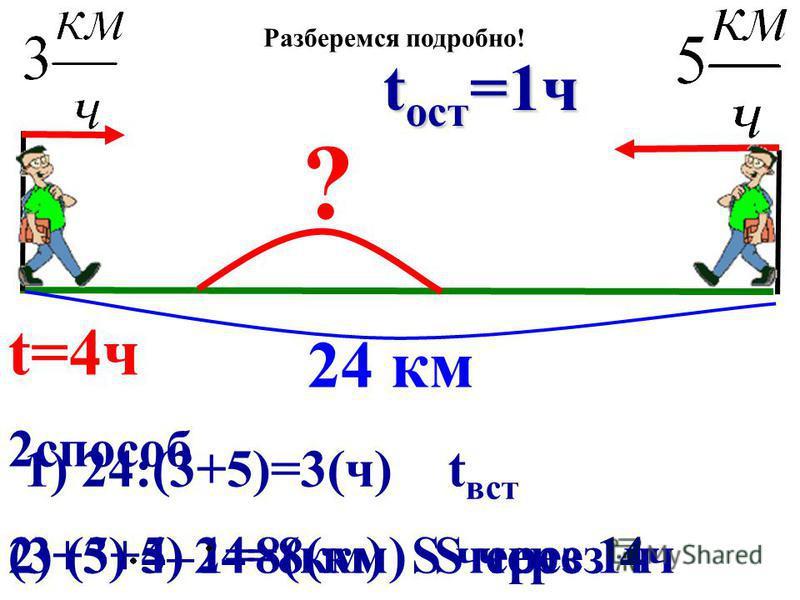 2 способ (3+5) 4–24=8(км) S через 4 ч 1) 24:(3+5)=3(ч) t вст 2) (3+5) 1=8(км) S через 1 ч 24 км ? t=4 ч t вст =3 ч t ост =1 ч Разберемся подробно!