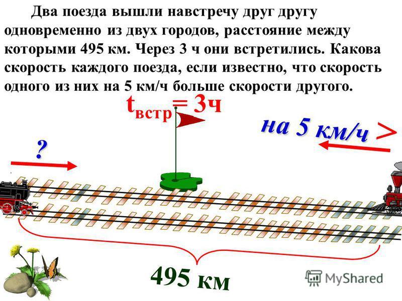 495 км t встр = 3 ч ? на 5 км/ч на 5 км/ч > Два поезда вышли навстречу друг другу одновременно из двух городов, расстояние между которыми 495 км. Через 3 ч они встретились. Какова скорость каждого поезда, если известно, что скорость одного из них на
