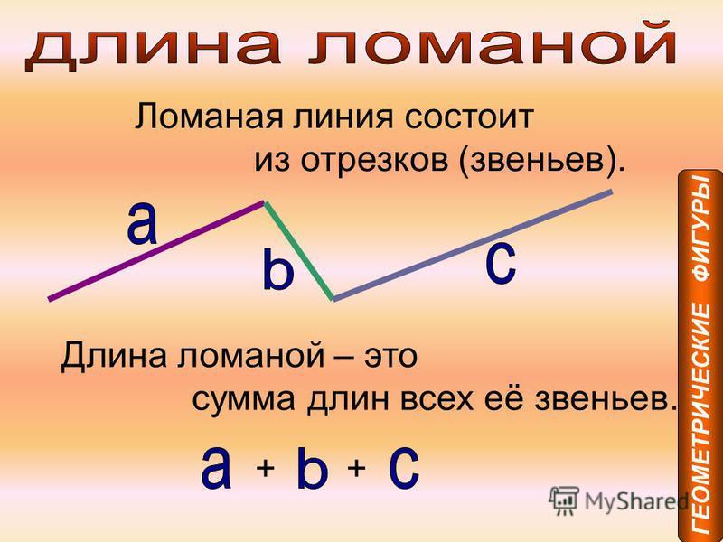 Ломаная линия состоит из отрезков (звеньев). Длина ломаной – это сумма длин всех её звеньев. ++ ГЕОМЕТРИЧЕСКИЕ ФИГУРЫ
